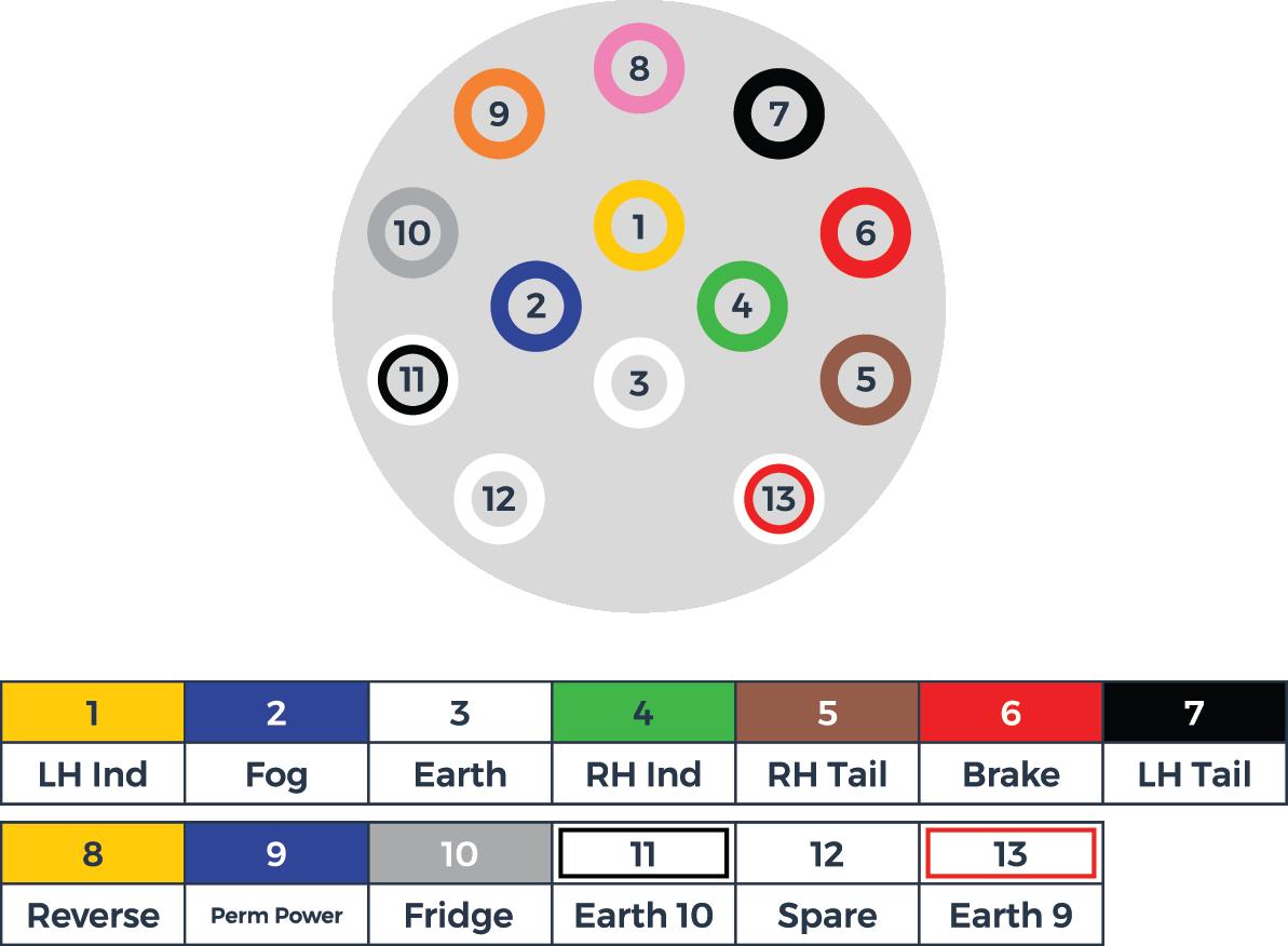 diagram of a 13 pin electric socket