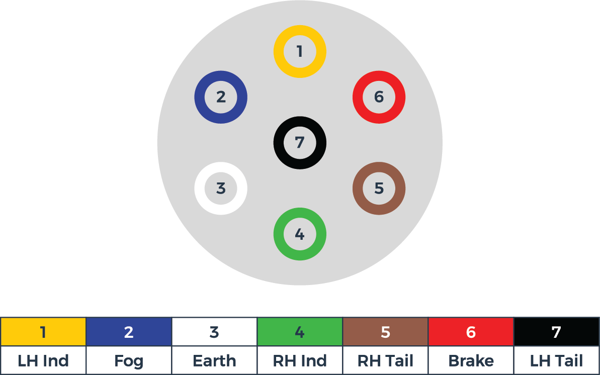 graphic showing a 7 pin electric socket