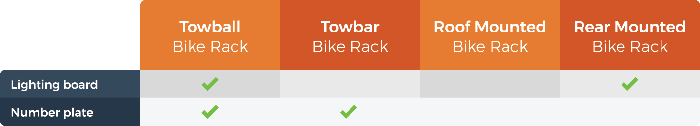 graphic showing you if you need a lighting board for your bike rack
