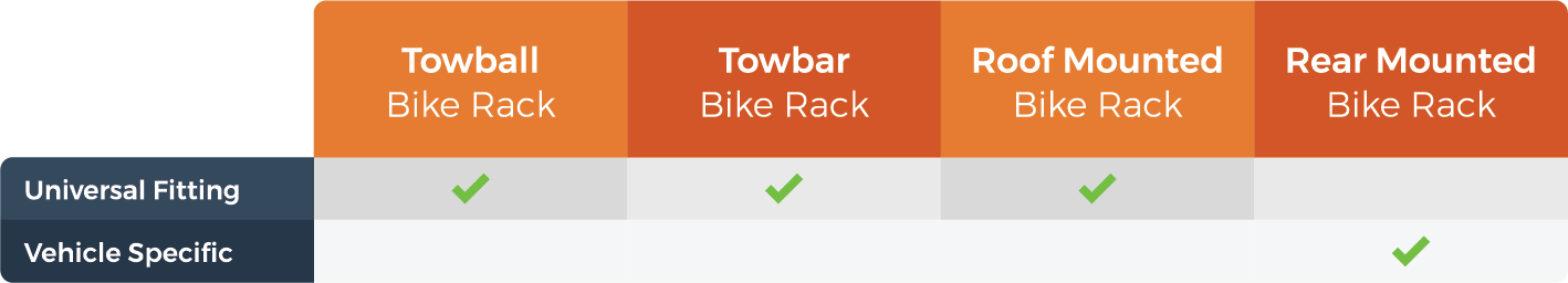 graphic showing you which bike rack will fit your vehicle