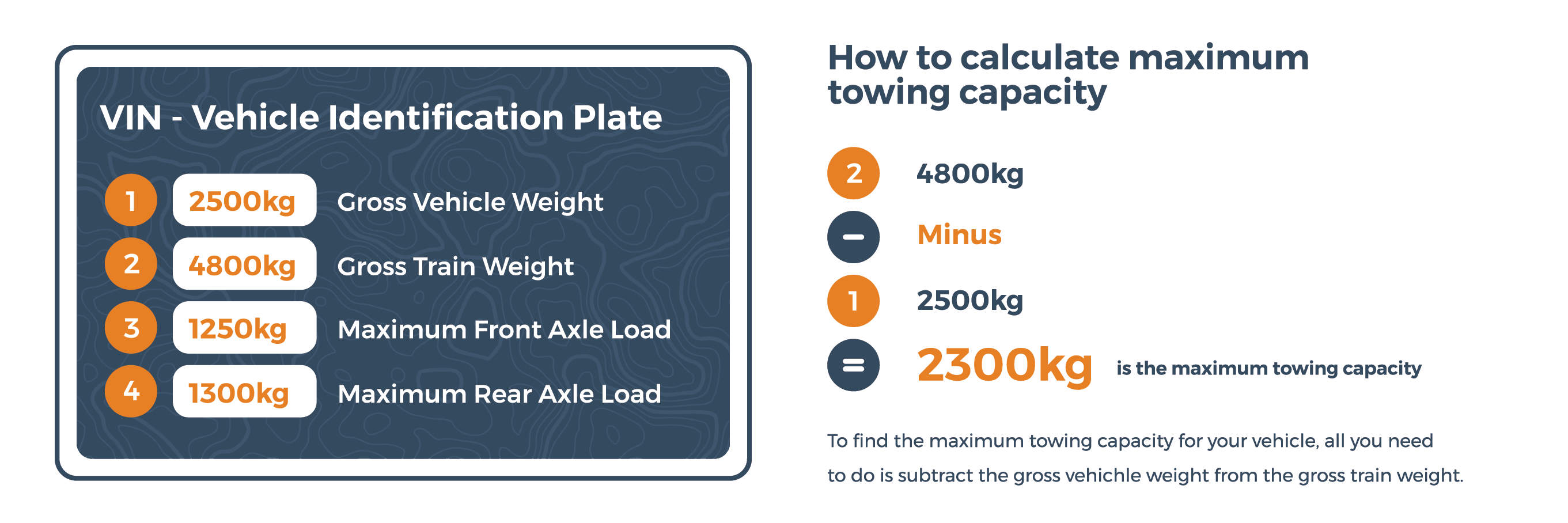 graphic showing you how to calculate towing capacity