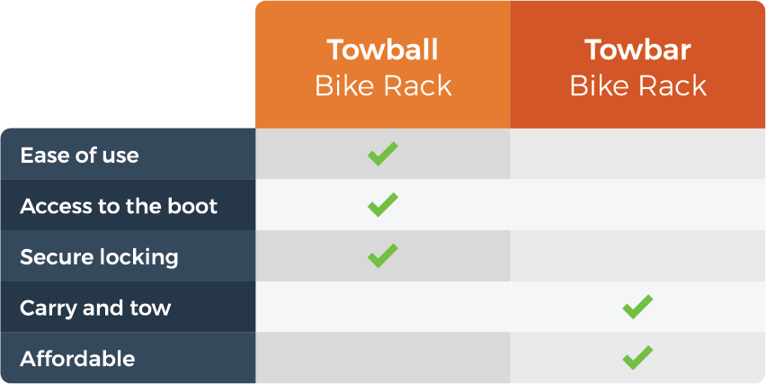 graphic comparing the towball and towbar mounted bike racks