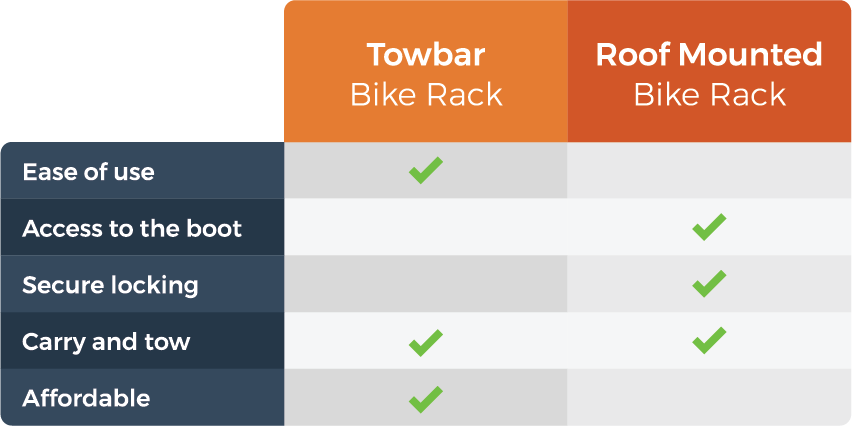 graphic comparing the towbar and roof mounted bike racks